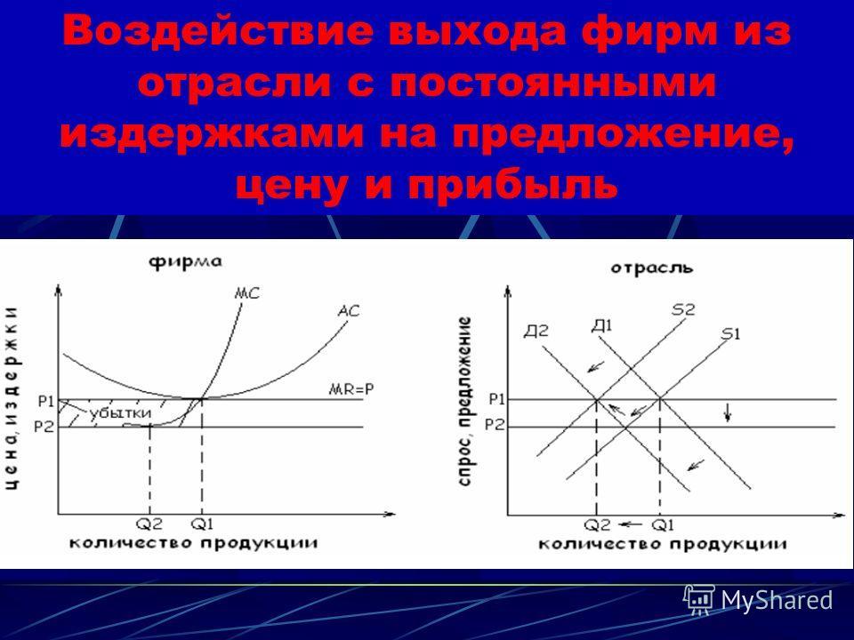 Воздействие вступления в отрасль новых фирм с постоянными издержками на предложение, цену и прибыль