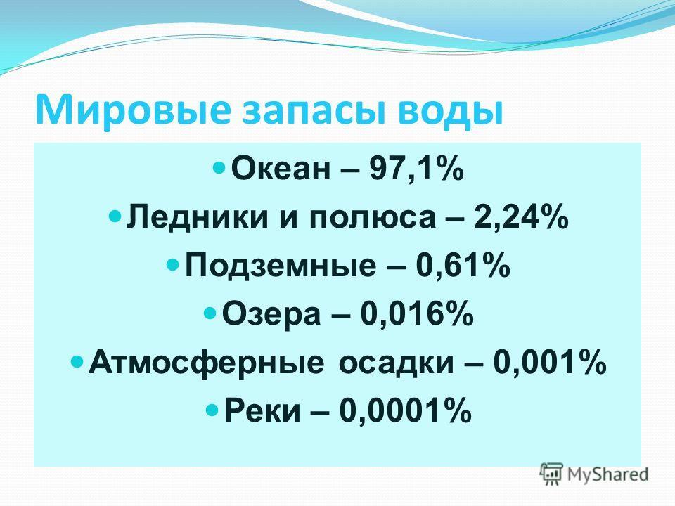 Мировые запасы воды Океан – 97,1% Ледники и полюса – 2,24% Подземные – 0,61% Озера – 0,016% Атмосферные осадки – 0,001% Реки – 0,0001%