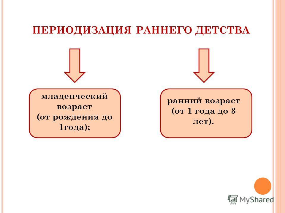 ПЕРИОДИЗАЦИЯ РАННЕГО ДЕТСТВА младенческий возраст (от рождения до 1года); ранний возраст (от 1 года до 3 лет).