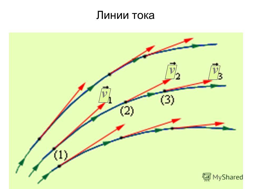 Линии тока v vv