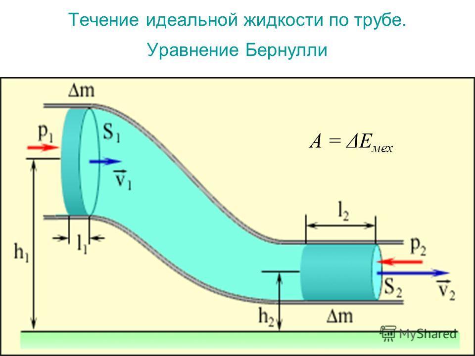 Течение идеальной жидкости по трубе. Уравнение Бернулли A = ΔE мех