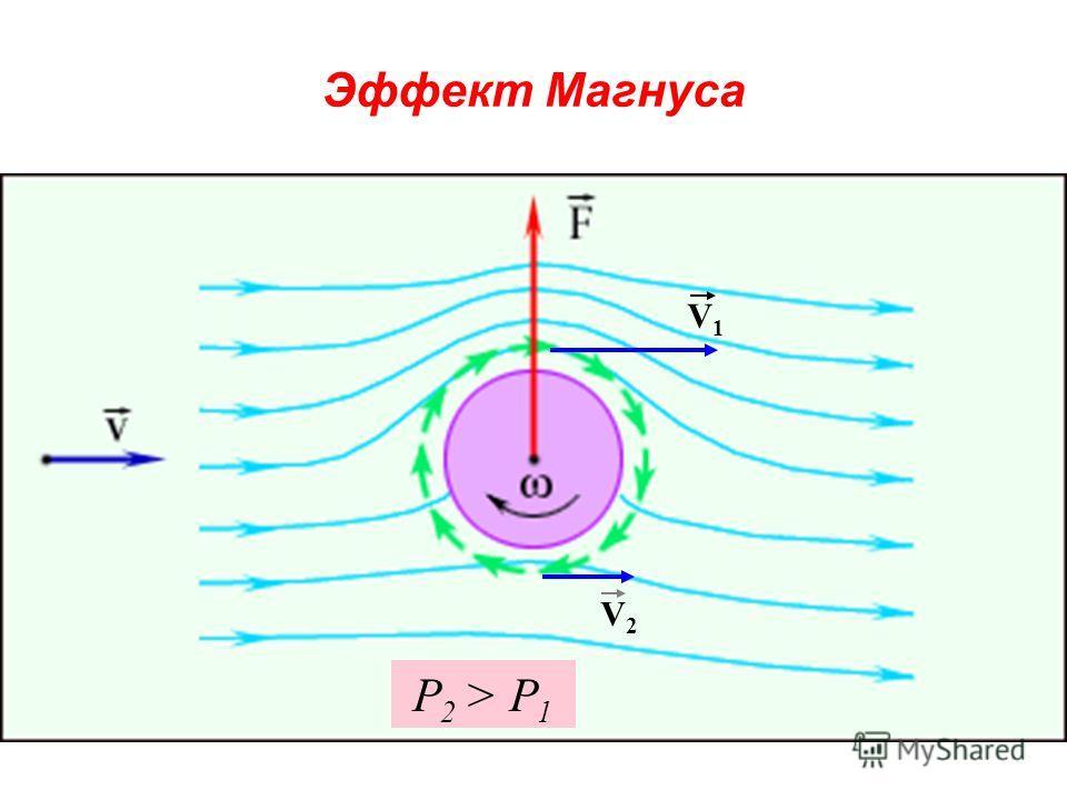 Эффект Магнуса V1V1 V2V2 P 2 > P 1