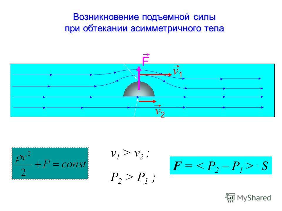 Возникновение подъемной силы при обтекании а аа асимметричного тела v1v1 v2v2 р1р1 р2р2 F v 1 > v 2 ; P 2 > P 1 ; F =. S