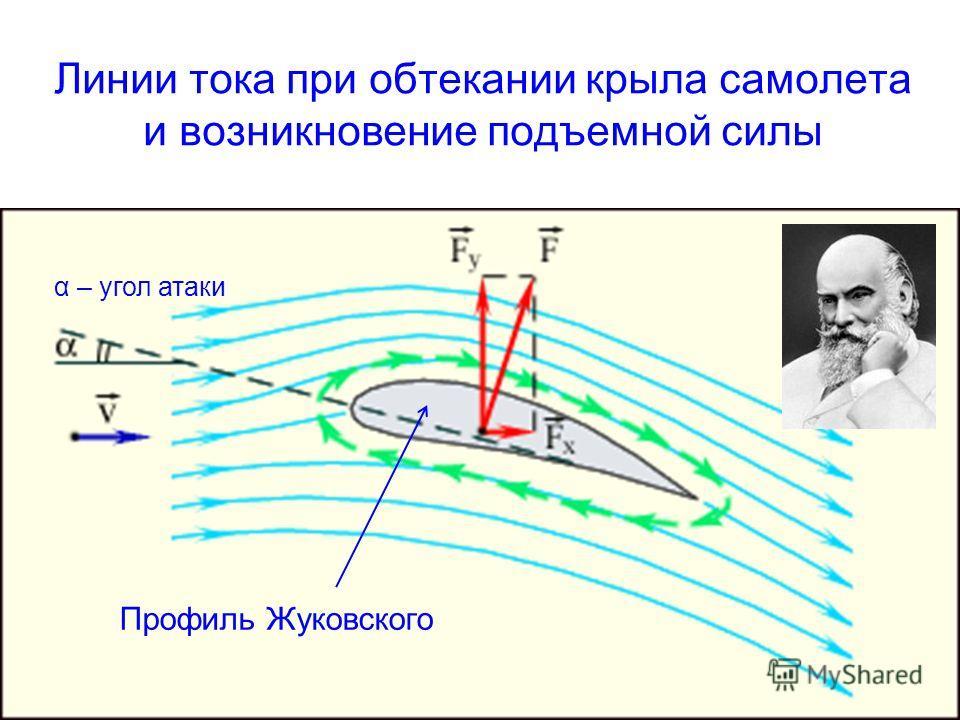Линии тока при обтекании крыла самолета и возникновение подъемной силы Профиль Жуковского α – угол атаки