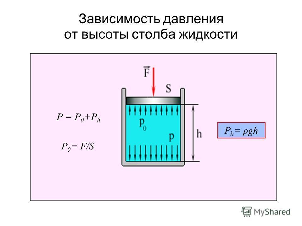 Зависимость давления от высоты столба жидкости P = P 0 +P h P 0 = F/S P h = ρgh