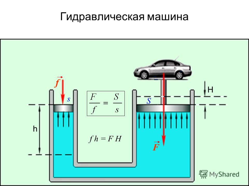Гидравлическая машина f F h H s S f h = F H