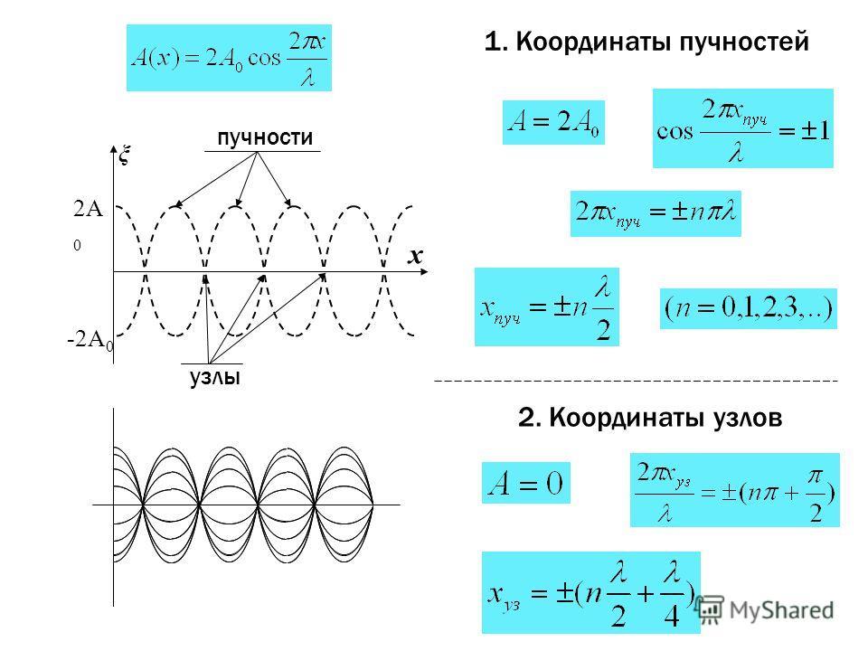 2A 0 -2A 0 х пучности узлы ξ 1. Координаты пучностей 2. Координаты узлов