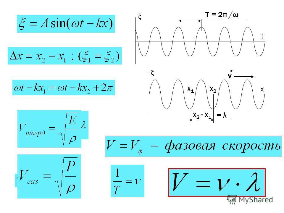 ξ х ξ t T = 2π /ω x2x2 x1x1 x 2 - x 1 = λ v