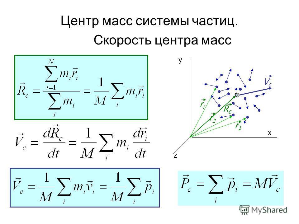 y x z riri RcRc VcVc r1r1 r2r2 Центр масс системы частиц. Скорость центра масс