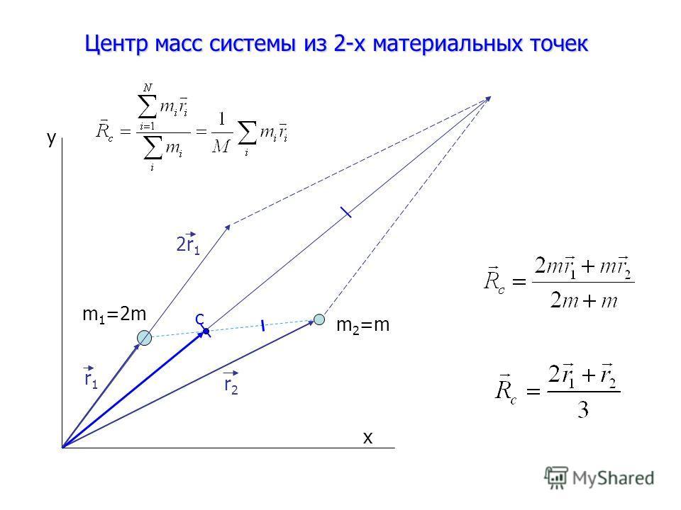 Центр масс системы из 2-х материальных точек с y x m 1 =2m m 2 =m r2r2 r1r1 2r 1