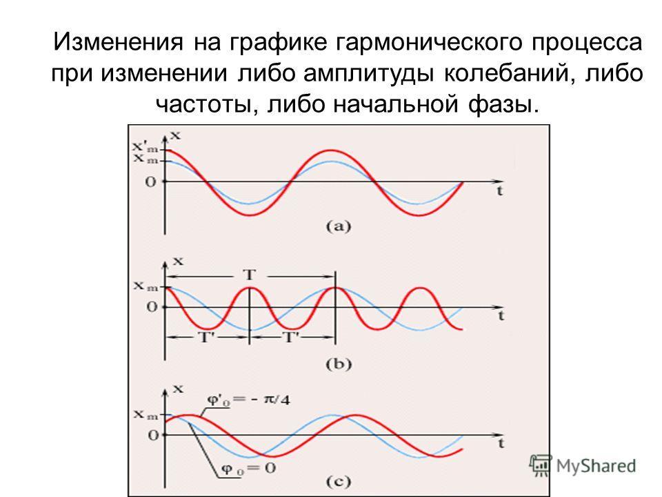 Изменения на графике гармонического процесса при изменении либо амплитуды колебаний, либо частоты, либо начальной фазы.