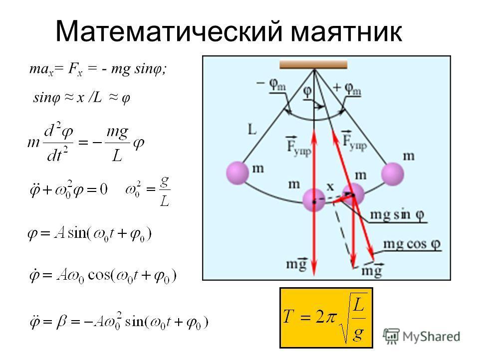 ma x = F x = - mg sinφ; sinφ x /L φ Математический маятник