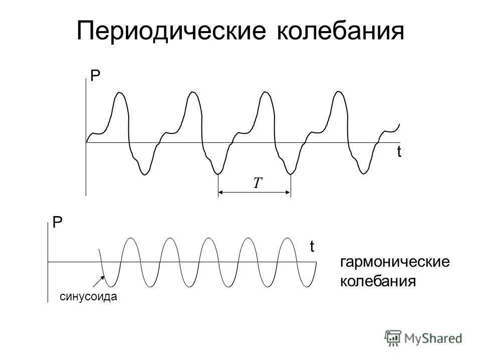 Периодические колебания t P P t гармонические колебания синусоида Т