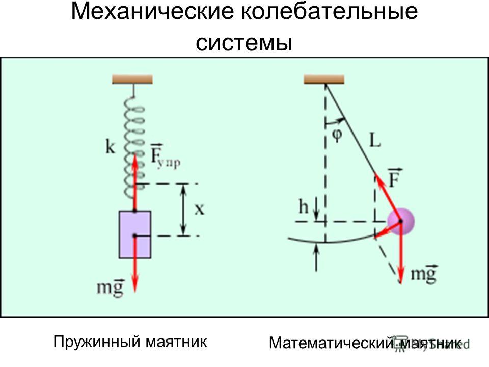 Механические колебательные системы Пружинный маятник Математический маятник