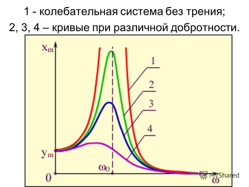1 - колебательная система без трения; 2, 3, 4 – кривые при различной добротности.