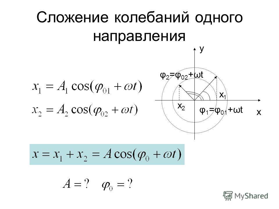 Сложение колебаний одного направления x y x2x2 x1x1 φ 1 =φ 01 +ωt φ 2 =φ 02 +ωt