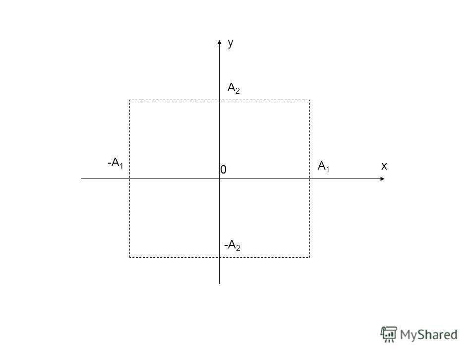 x y 0 A1A1 -A 1 A2A2 -A 2