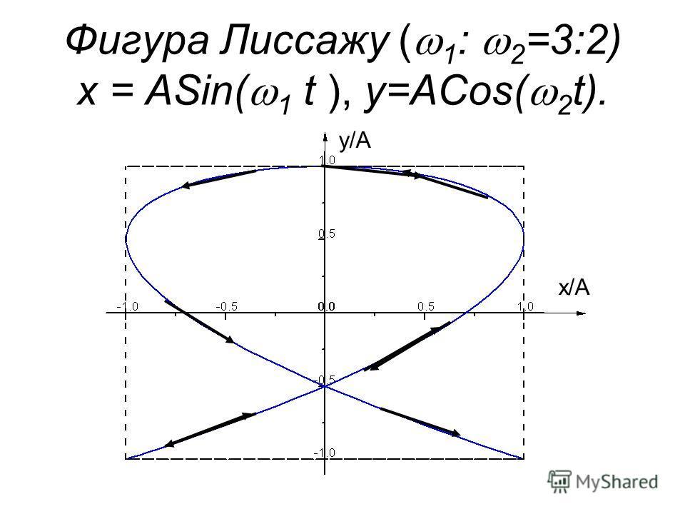 Фигура Лиссажу ( 1 : 2 =3:2) x = ASin( 1 t ), y=ACos( 2 t). x/A y/A