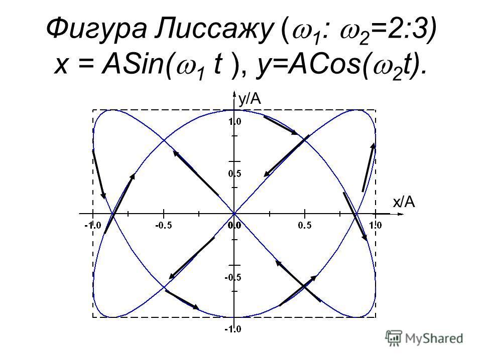 Фигура Лиссажу ( 1 : 2 =2:3) x = ASin( 1 t ), y=ACos( 2 t). x/A y/A