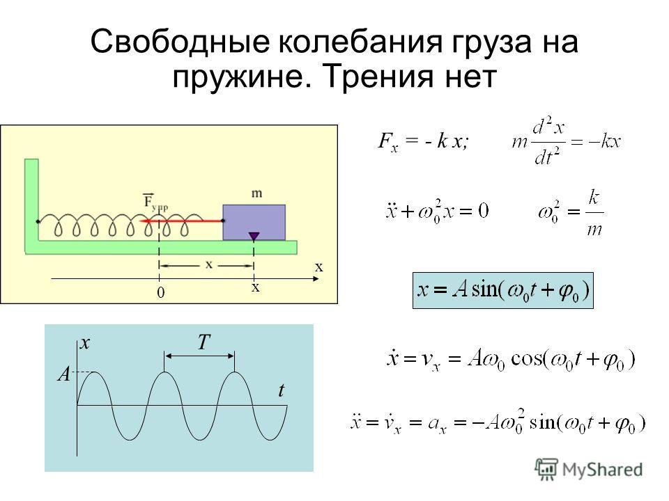 Свободные колебания груза на пружине. Трения нет F x = - k x; x x 0 x t A T