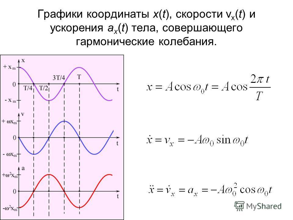 Графики координаты x(t), скорости v x (t) и ускорения a x (t) тела, совершающего гармонические колебания.
