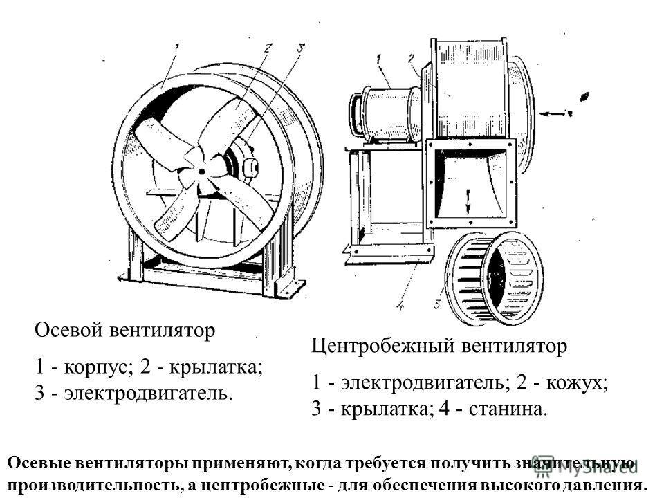 Искусственная вентиляция При искусственной вентиляции воздух подаётся осевыми или центробежными (радиальными) вентиляторами. Вентилятор характеризуется: Производительностью (подачей) L, м 3 /ч. Развиваемым давлением p, Па. Электрической мощностью N,