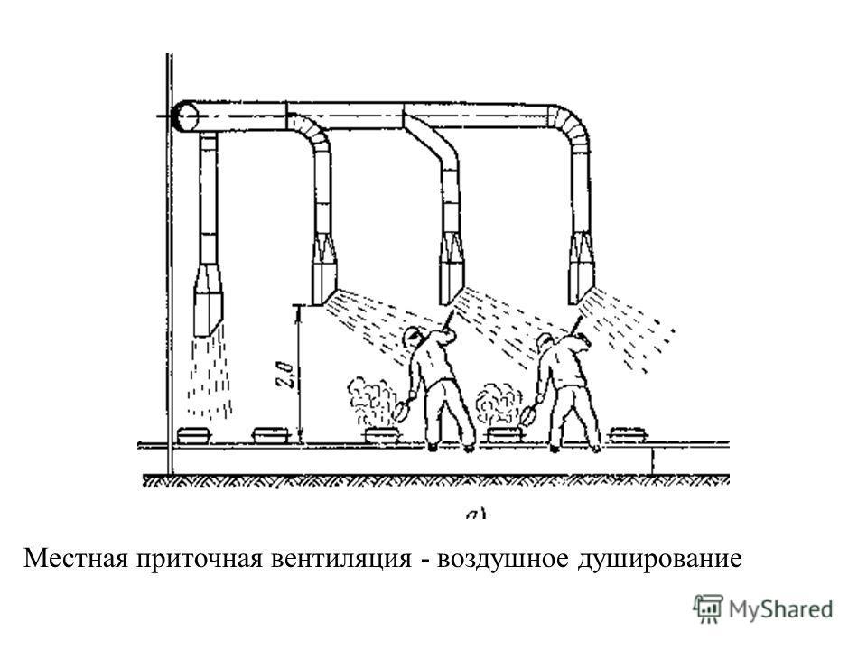 Поглощение избыточной теплоты Q изб. Количество воздуха L, которое надо подать в помещение для поглощения избыточной теплоты определяется: где С - удельная теплоёмкость воздуха, вт/кг*град.; ρ - плотность воздуха, кг/м 3. Избыточная теплота определяе