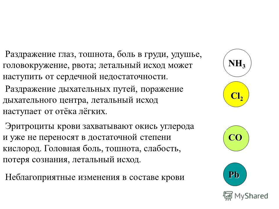 Действие вредных веществ на человека Раздражение дыхательных путей, слизистых оболочек, приступы кашля, боли в горле. SO 2 SO 3 Тошнота, рвота, одышка, учащённый пульс H 2 S Учащённое дыхание, уменьшение поступления кислорода в лёгкие CO 2 Уменьшение
