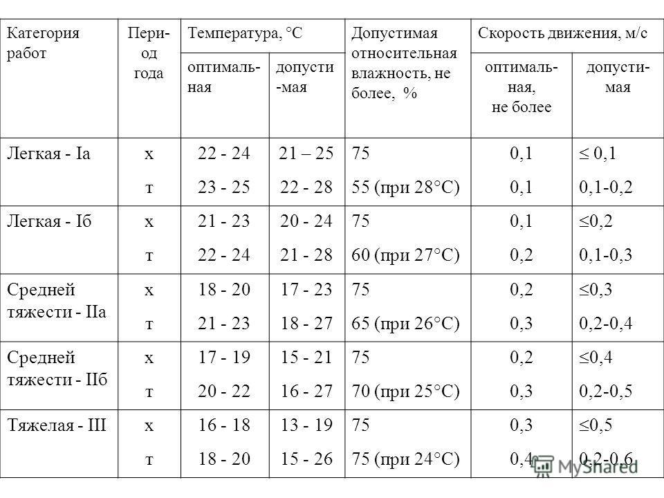 категории физических работ: I - легкие работы, не требующие физического напряжения. Iа - энергозатраты до 120 ккал/ч (139 Вт) Iб - энергозатраты 121-150 ккал/ч (140-174 Вт) II - средней тяжести. IIа - энергозатраты от 151 до 200 ккал/ч (175-232 Вт) I