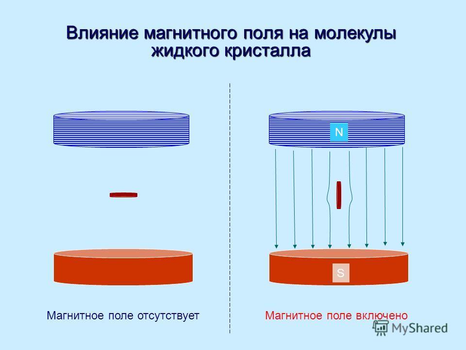 Влияние магнитного поля на молекулы жидкого кристалла Магнитное поле включено S N Магнитное поле отсутствует