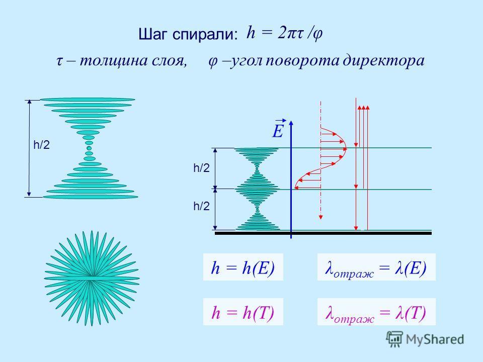 Шаг спирали: h = 2πτ /φ τ – толщина слоя,φ –угол поворота директора h/2 h = h(E) E h = h(T) λ отраж = λ(E) λ отраж = λ(Т)