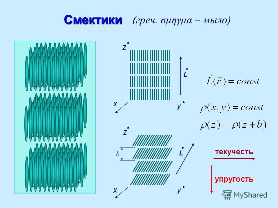 z z L LСмектики (греч. σμηγμα – мыло) x x y y текучесть упругость b