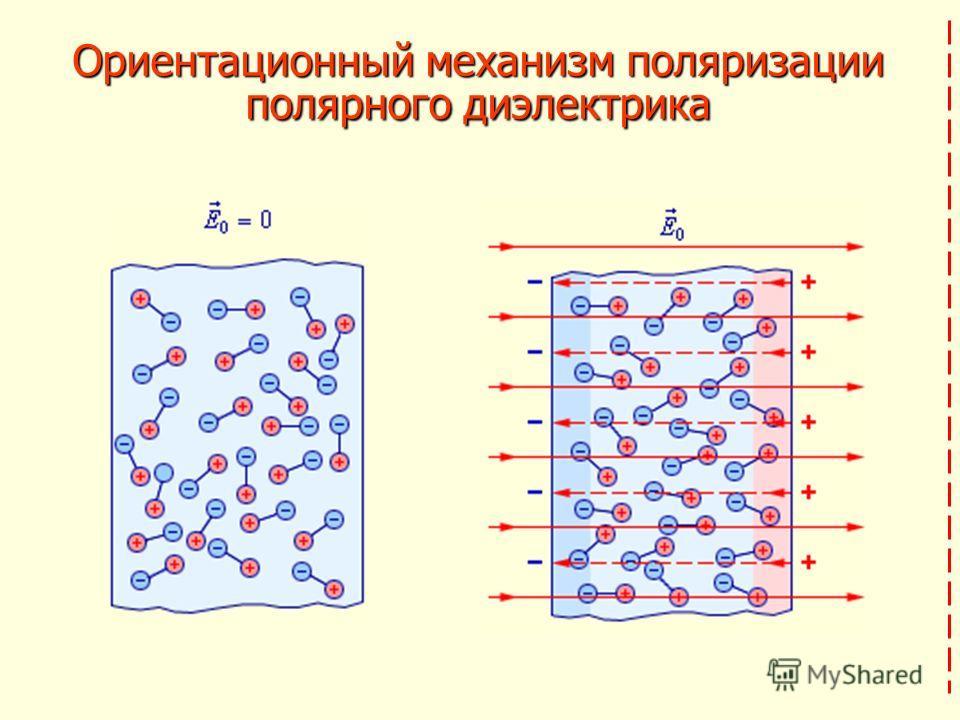 Ориентационный механизм поляризации полярного диэлектрика