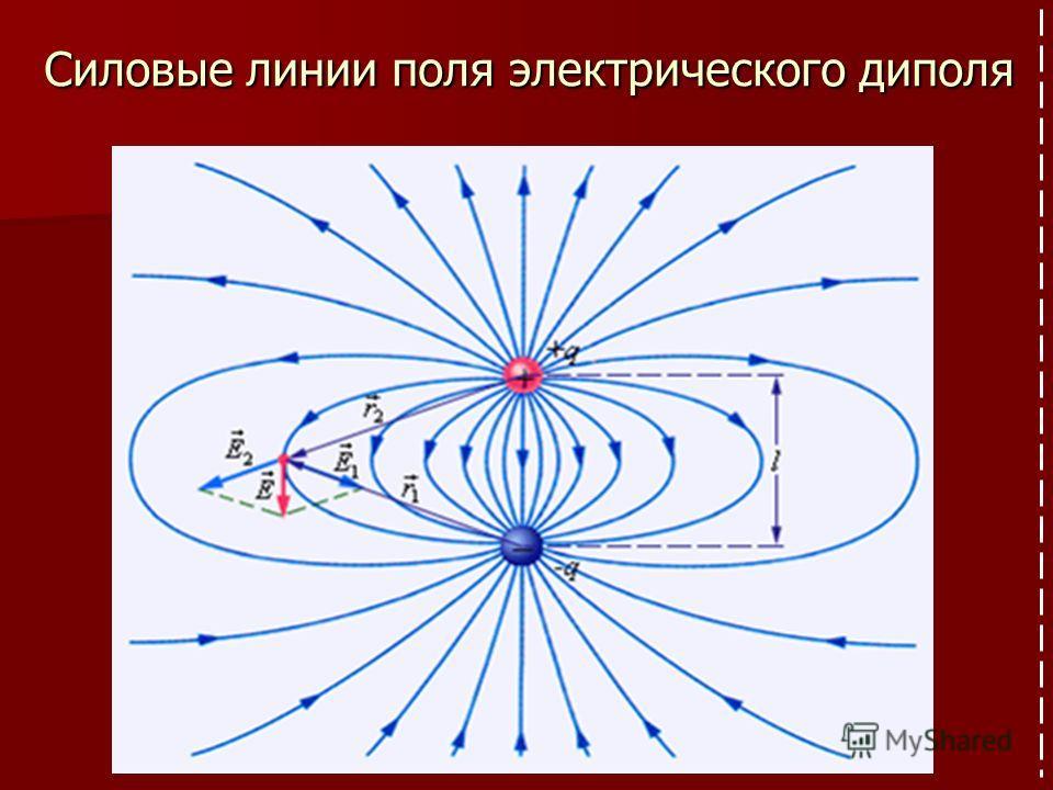 Силовые линии поля электрического диполя