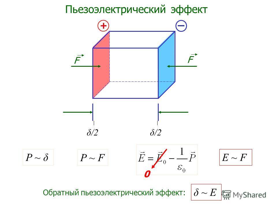 + F F P ~ F δ/2 P ~ δ E ~ F Обратный пьезоэлектрический эффект: δ ~ E 0 Пьезоэлектрический эффект