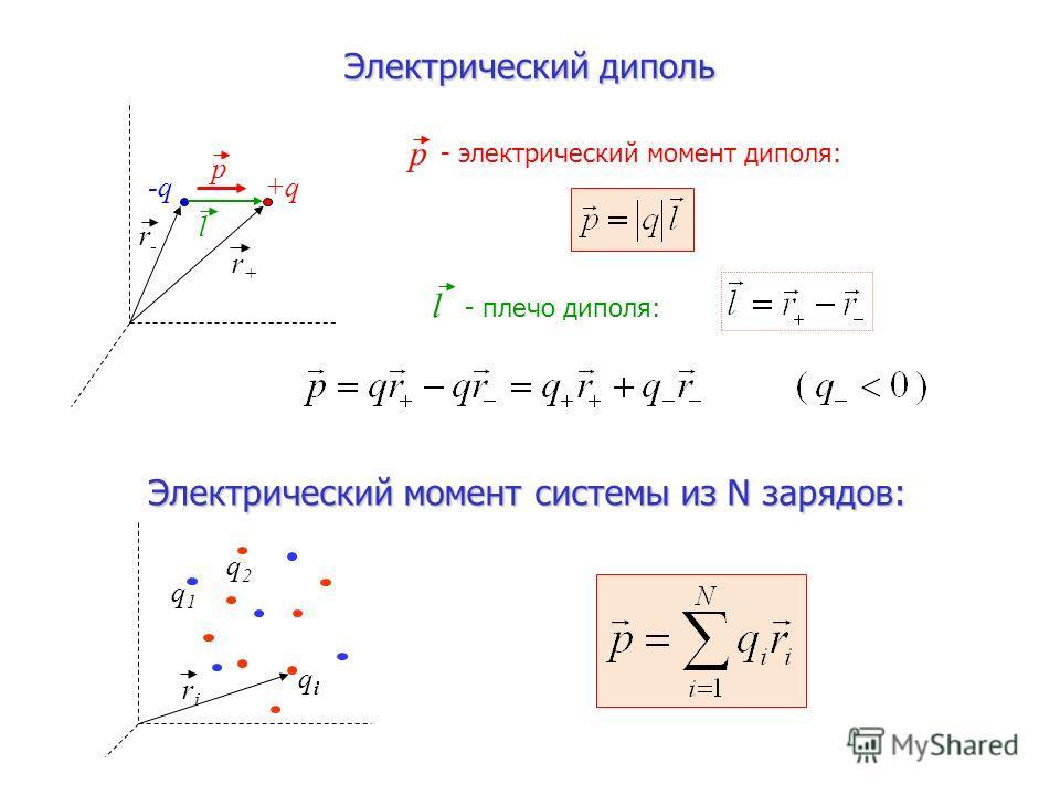 Электрический диполь -q+q l p l - плечо диполя: p - электрический момент диполя: r-r- r+r+ q1q1 q2q2 qiqi Электрический момент системы из N зарядов: riri