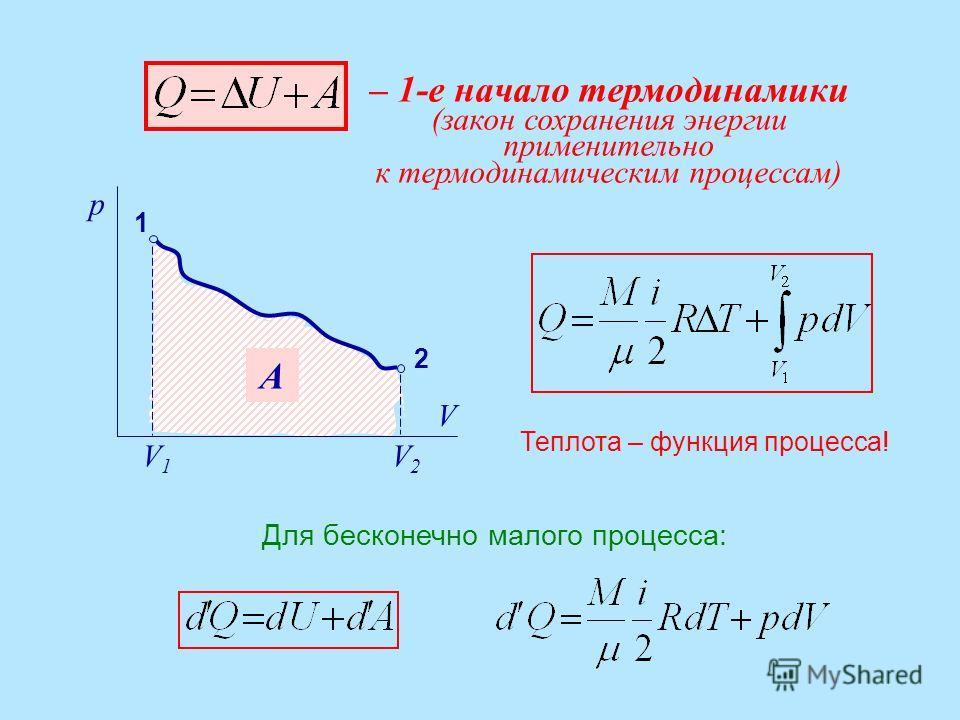 – 1-е начало термодинамики (закон сохранения энергии применительно к термодинамическим процессам) p V 1 2 V1V1 V2V2 A Для бесконечно малого процесса: Теплота – функция процесса!