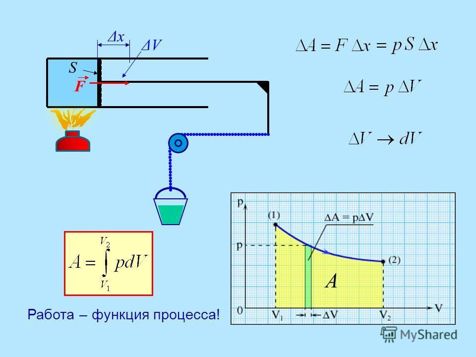 ΔxΔx S ΔVΔV А F Работа – функция процесса!