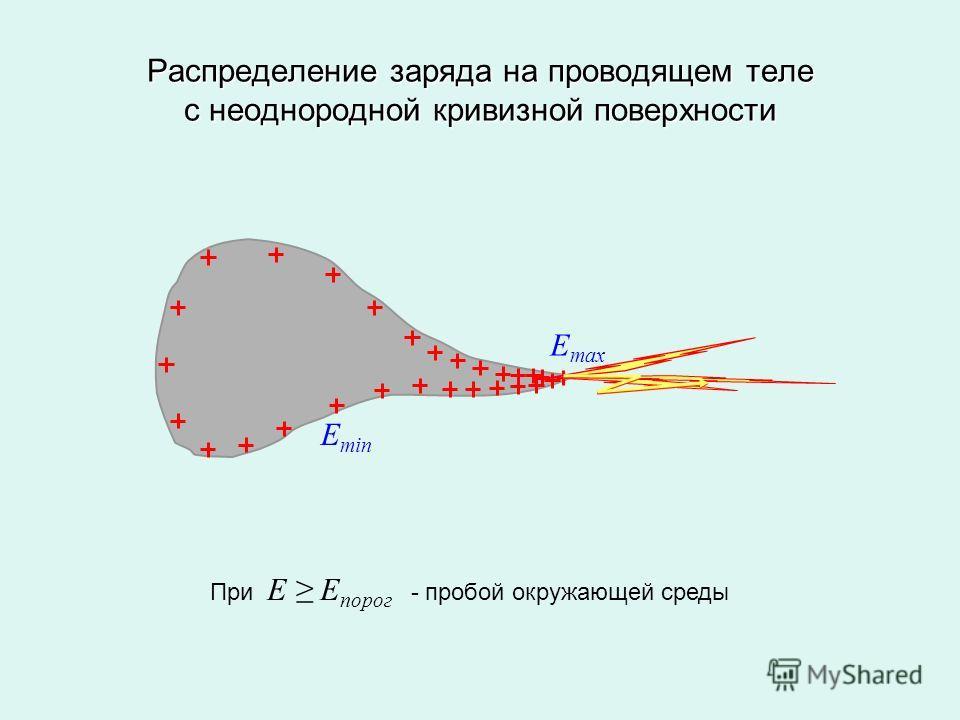 Распределение заряда на проводящем теле с неоднородной кривизной поверхности E max E min При E E порог - пробой окружающей среды