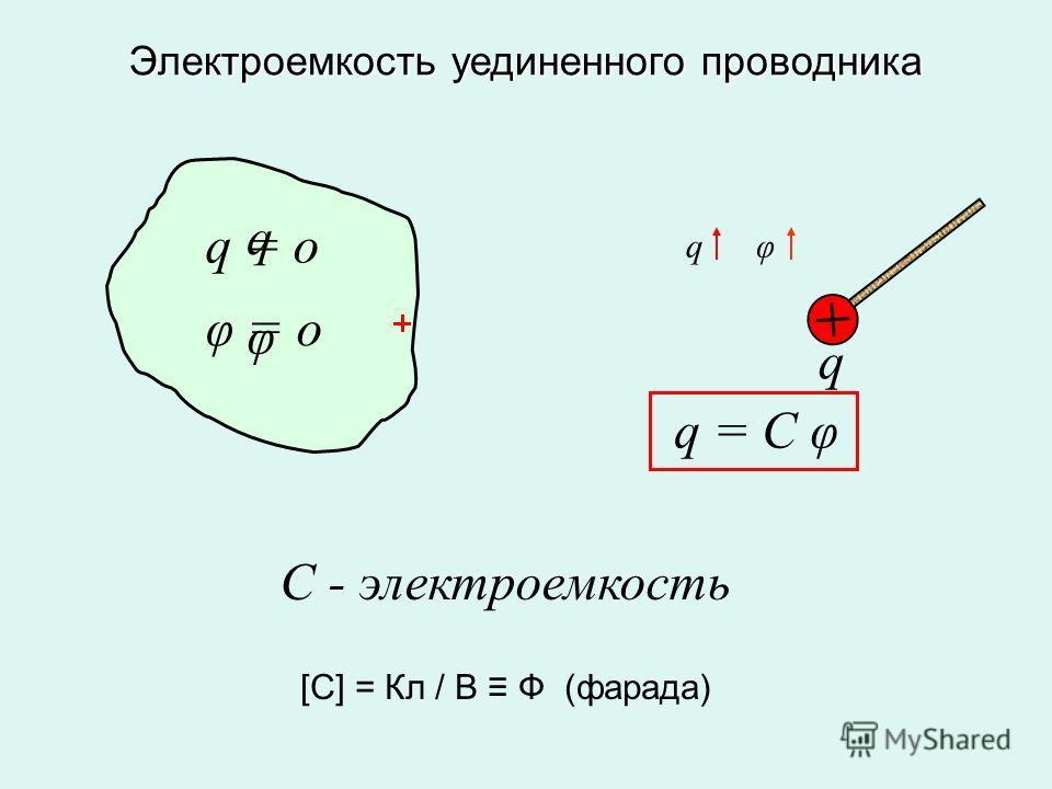 q q q = o φ = o φ q φ q = C φ С - электроемкость [C] = Кл / В Ф (фарада) Электроемкость уединенного проводника