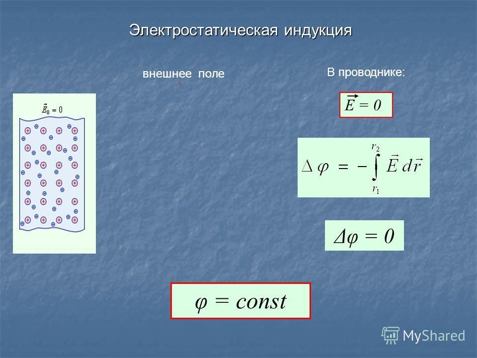 Электростатическая индукция Е = 0 Δφ = 0 φ = const В проводнике: + + + + + внешнее поле
