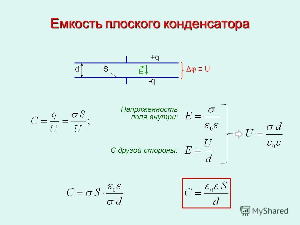 Емкость плоского конденсатора dSΔφ U +q+q -q E Напряженность поля внутри: С другой стороны: