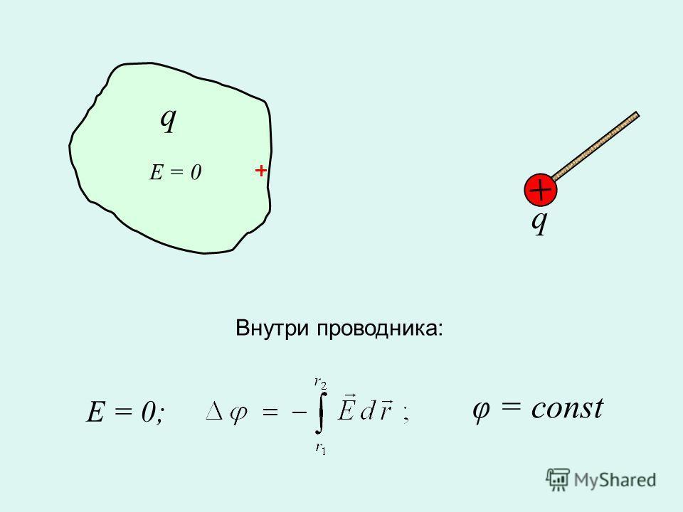 E = 0; E = 0 φ = const q q Внутри проводника: