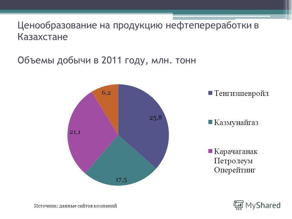 Ценообразование на продукцию нефтепереработки в Казахстане Объемы добычи в 2011 году, млн. тонн Источник: данные сайтов компаний