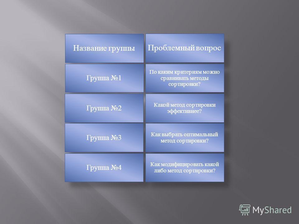 Название группы Проблемный вопрос Группа 1 По каким критериям можно сравнивать методы сортировки? Группа 2 Какой метод сортировки эффективнее? Группа 3 Как выбрать оптимальный метод сортировки? Группа 4 Как модифицировать какой либо метод сортировки?