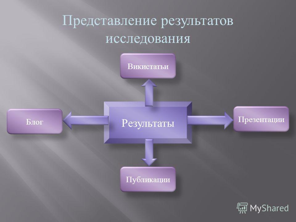 Представление результатов исследования Результаты Презентации Публикации Викистатьи Блог