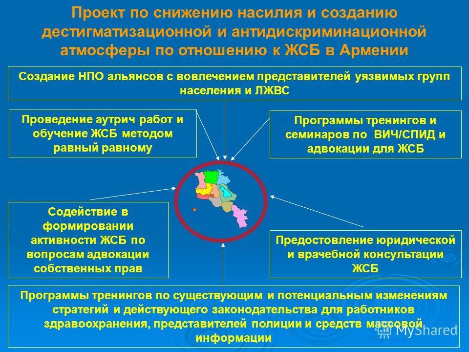 Проект по снижению насилия и созданию дестигматизационной и антидискриминационной атмосферы по отношению к ЖСБ в Армении Программы тренингов по существующим и потенциальным изменениям стратегий и действующего законодательства для работников здравоохр