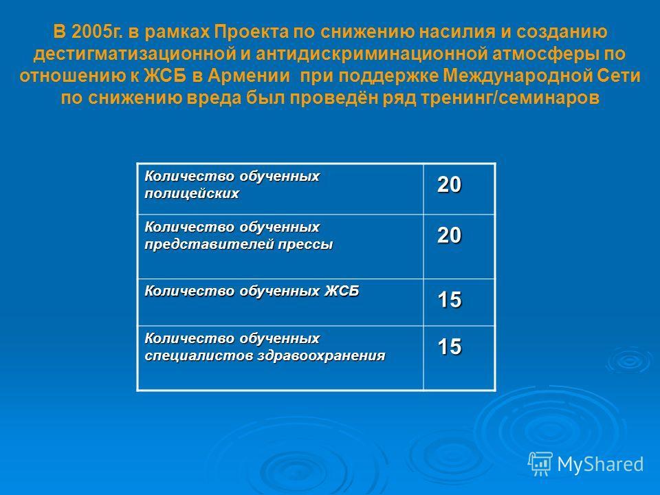 В 2005г. в рамках Проекта по снижению насилия и созданию дестигматизационной и антидискриминационной атмосферы по отношению к ЖСБ в Армении при поддержке Международной Сети по снижению вреда был проведён ряд тренинг/семинаров Количество обученных пол