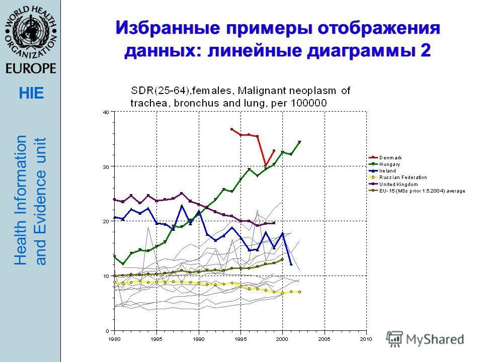 HIE Health Informationand Evidence unit Избранные примеры отображения данных: линейные диаграммы 2