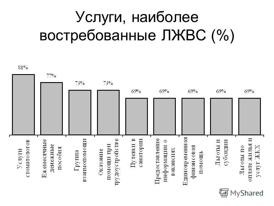 Услуги, наиболее востребованные ЛЖВС (%)